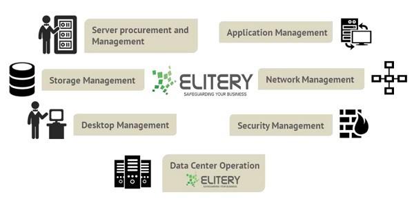 jasa data center elitery, Indonesia. Tier 3 Certified