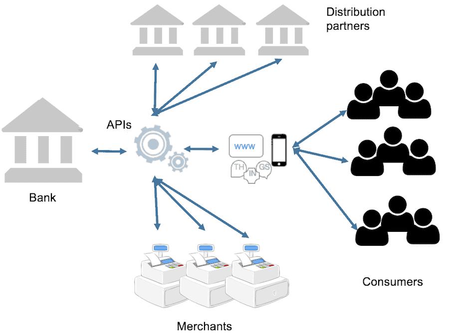 sistem perbankan terbuka